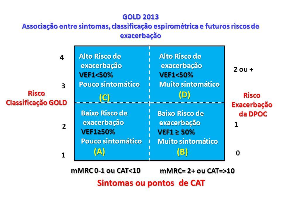 Alto Risco de exacerbação exacerbaçãoVEF1<50% Pouco sintomático (C) (C) Alto Risco de exacerbação exacerbaçãoVEF1<50% Muito sintomático (D) (D) Baixo