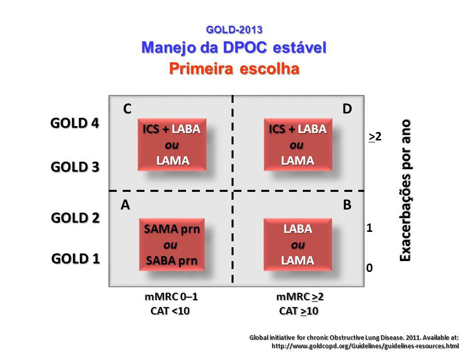 GOLD-2013 Manejo da DPOC estável Primeira escolha Exacerbações por ano >2>2 1 0 mMRC 0–1 CAT <10 GOLD 4 mMRC >2 CAT >10 GOLD 3 GOLD 2 GOLD 1 SAMA prn