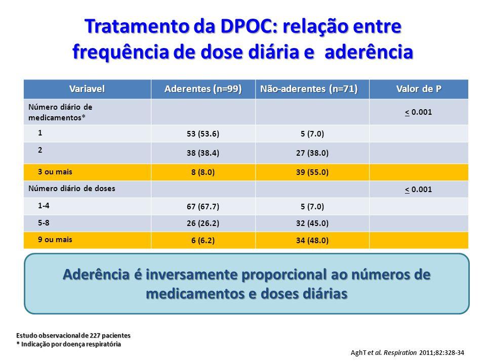 Variavel Aderentes (n=99) Não-aderentes (n=71) Valor de P Número diário de medicamentos* < 0.001 1 53 (53.6)5 (7.0) 2 38 (38.4)27 (38.0) 3 ou mais 8 (