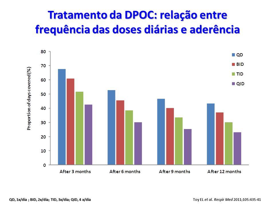 Tratamento da DPOC: relação entre frequência das doses diárias e aderência Toy EL et al. Respir Med 2011;105:435-41 QD, 1x/dia ; BID, 2x/dia; TID, 3x/