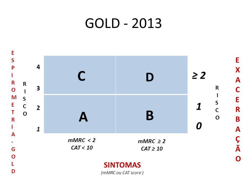 GOLD - 2013 1 ≥ 2 0 R I S C O EXACERBAÇÃOEXACERBAÇÃO SINTOMAS (mMRC ou CAT score ) mMRC < 2 CAT < 10 mMRC ≥ 2 CAT ≥ 10 R I S C O ESPIROMETRIA-GOLDESPI