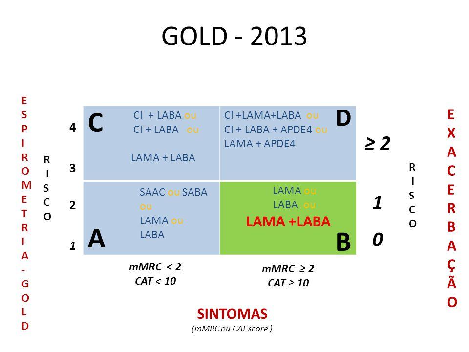 GOLD - 2013 CI + LABA ou LAMA + LABA CI +LAMA+LABA ou CI + LABA + APDE4 ou LAMA + APDE4 LAMA ou LABA ou LAMA +LABA 1 ≥ 2 0 R I S C O EXACERBAÇÃOEXACER
