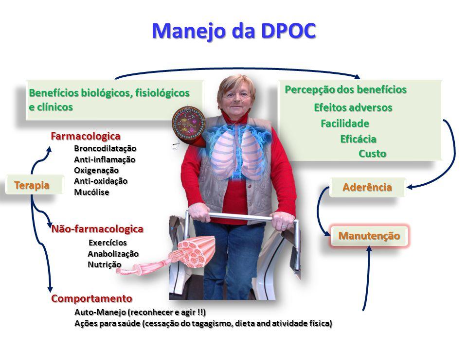 Manejo da DPOC Terapia FarmacologicaBroncodilataçãoAnti-inflamaçãoOxigenaçãoAnti-oxidaçãoMucólise Não-farmacologica Exercícios Exercícios Anabolização