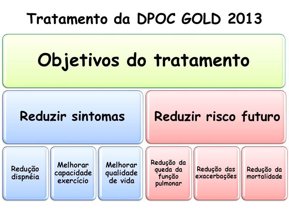 Objetivos do tratamento Reduzir sintomas Reduzir risco futuro Tratamento da DPOC GOLD 2013 Redução dispnéia Melhorar capacidade exercício Melhorar qua