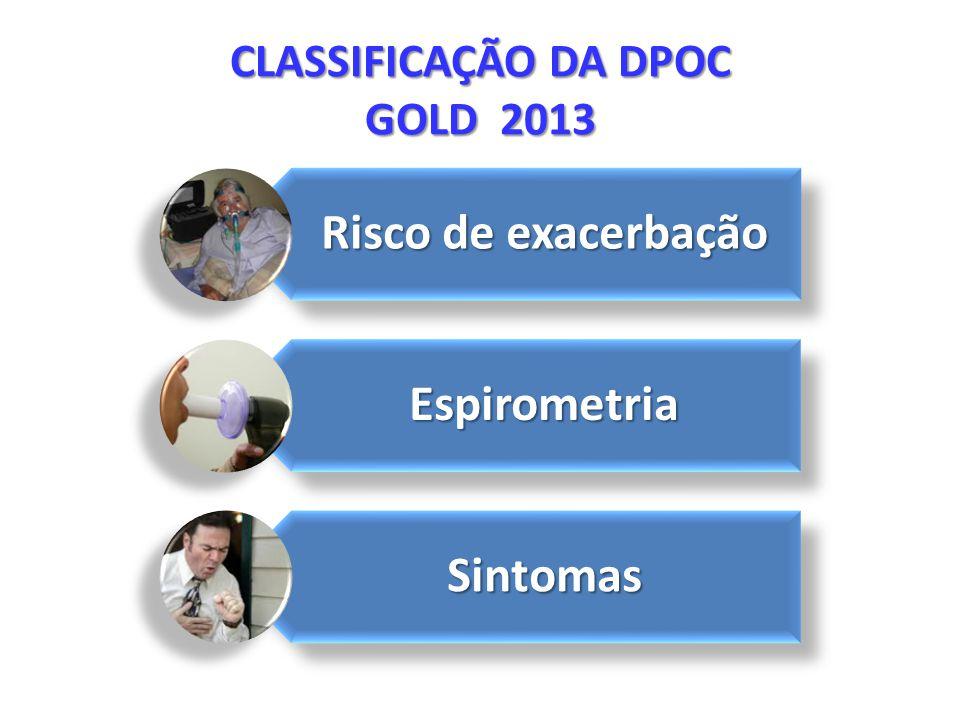 CLASSIFICAÇÃO DA DPOC GOLD 2013 Risco de exacerbação Espirometria Sintomas