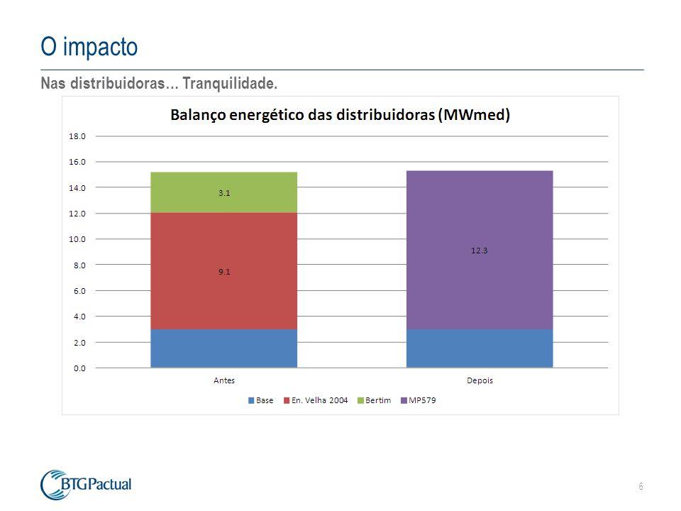 6 O impacto Nas distribuidoras… Tranquilidade.