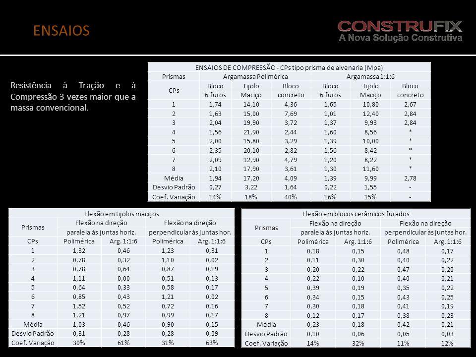 ENSAIOS ENSAIOS DE COMPRESSÃO - CPs tipo prisma de alvenaria (Mpa) PrismasArgamassa PoliméricaArgamassa 1:1:6 CPs BlocoTijoloBloco TijoloBloco 6 furos