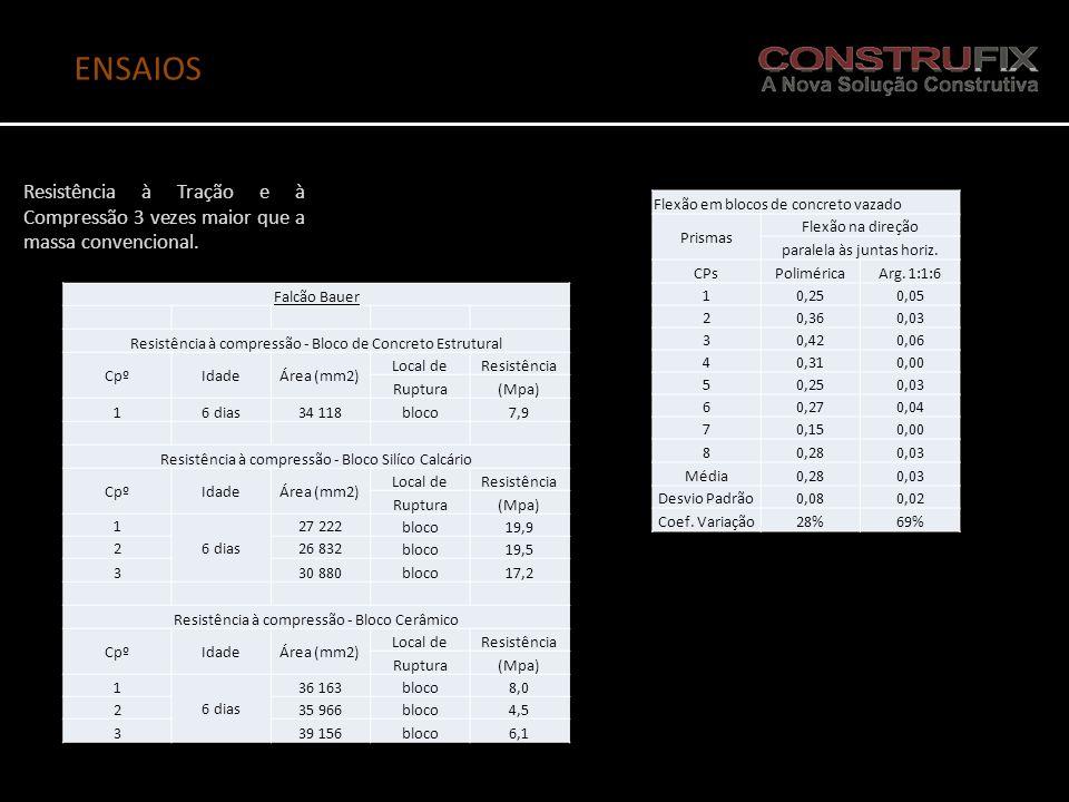 ENSAIOS Resistência à Tração e à Compressão 3 vezes maior que a massa convencional. Flexão em blocos de concreto vazado Prismas Flexão na direção para
