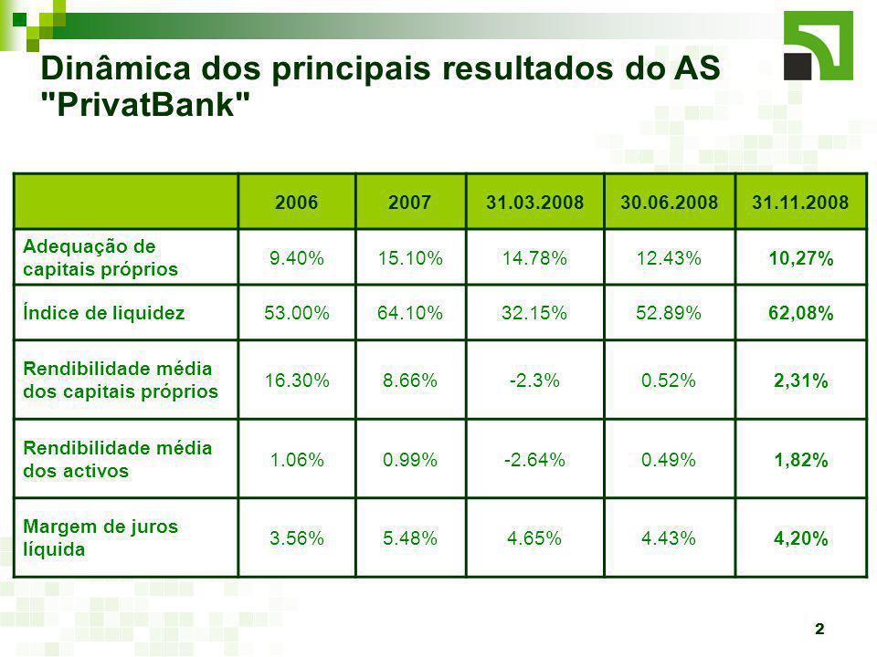 2 Dinâmica dos principais resultados do AS PrivatBank 2006200731.03.200830.06.200831.11.2008 Adequação de capitais próprios 9.40%15.10%14.78%12.43%10,27% Índice de liquidez53.00%64.10%32.15%52.89%62,08% Rendibilidade média dos capitais próprios 16.30%8.66%-2.3%0.52%2,31% Rendibilidade média dos activos 1.06%0.99%-2.64%0.49%1,82% Margem de juros líquida 3.56%5.48%4.65%4.43%4,20%