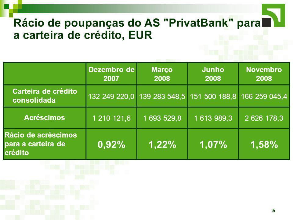 5 Rácio de poupanças do AS PrivatBank para a carteira de crédito, EUR Dezembro de 2007 Março 2008 Junho 2008 Novembro 2008 Carteira de crédito consolidada 132 249 220,0139 283 548,5151 500 188,8166 259 045,4 Acréscimos1 210 121,61 693 529,81 613 989,32 626 178,3 Rácio de acréscimos para a carteira de crédito 0,92%1,22%1,07%1,58%