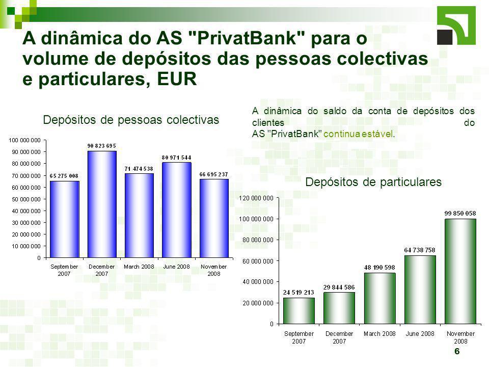6 A dinâmica do AS PrivatBank para o volume de depósitos das pessoas colectivas e particulares, EUR Depósitos de pessoas colectivas Depósitos de particulares A dinâmica do saldo da conta de depósitos dos clientes do AS PrivatBank continua estável.