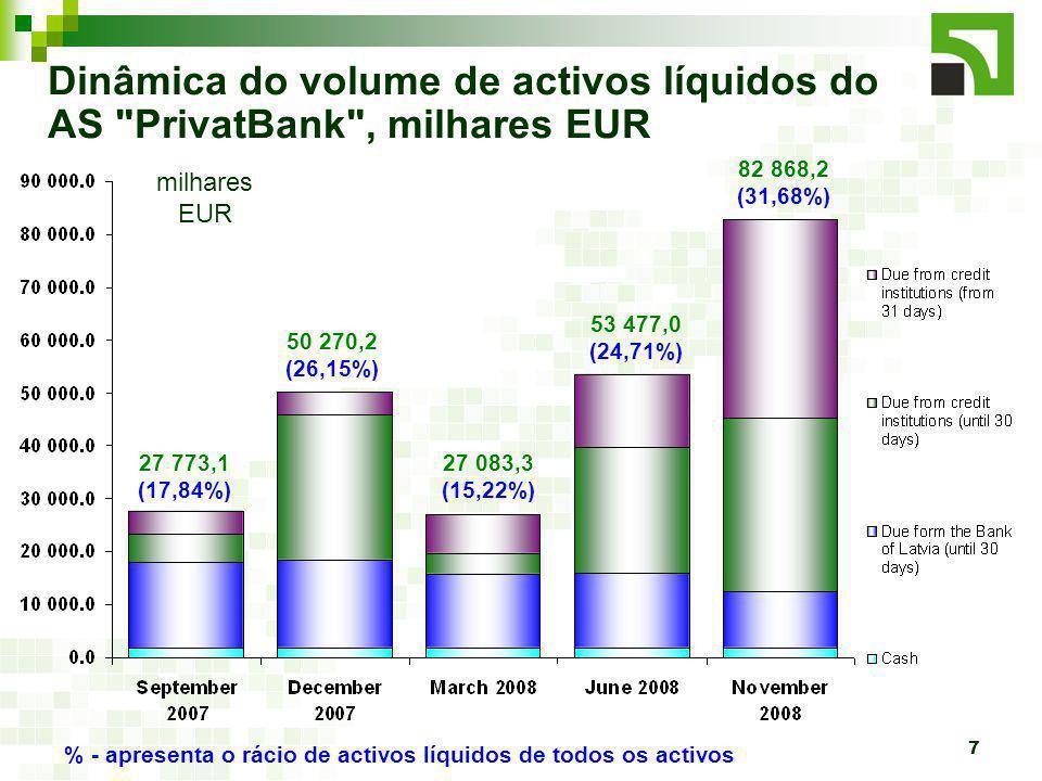 7 Dinâmica do volume de activos líquidos do AS PrivatBank , milhares EUR milhares EUR 27 773,1 (17,84%) 50 270,2 (26,15%) 27 083,3 (15,22%) 53 477,0 (24,71%) % - apresenta o rácio de activos líquidos de todos os activos 82 868,2 (31,68%)