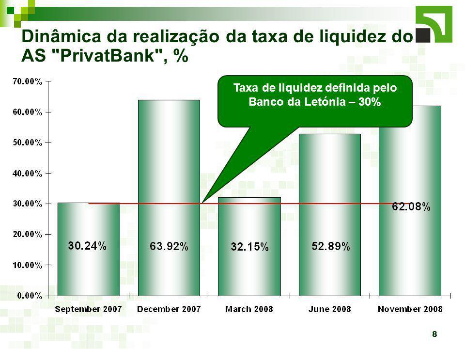 8 Dinâmica da realização da taxa de liquidez do AS PrivatBank , % Taxa de liquidez definida pelo Banco da Letónia – 30%