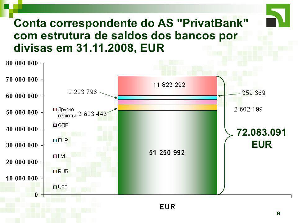 9 Conta correspondente do AS PrivatBank com estrutura de saldos dos bancos por divisas em 31.11.2008, EUR 72.083.091 EUR