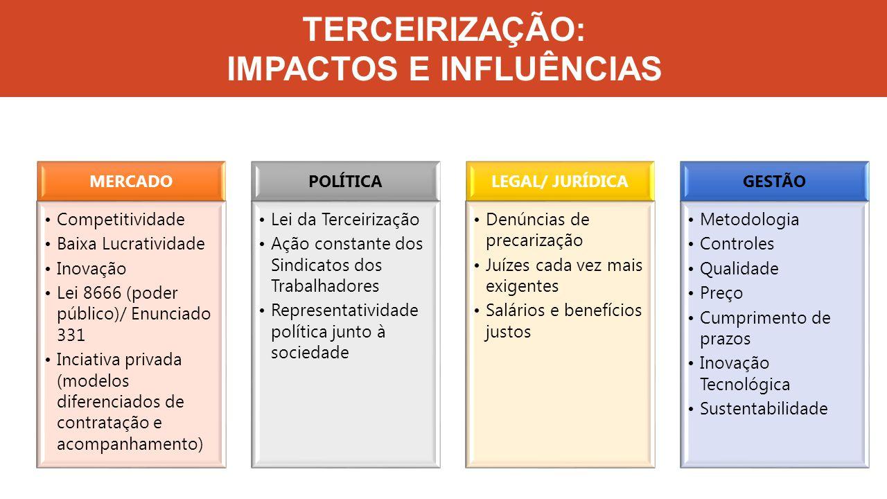 TERCEIRIZAÇÃO: IMPACTOS E INFLUÊNCIAS MERCADO Competitividade Baixa Lucratividade Inovação Lei 8666 (poder público)/ Enunciado 331 Inciativa privada (modelos diferenciados de contratação e acompanhamento) POLÍTICA Lei da Terceirização Ação constante dos Sindicatos dos Trabalhadores Representatividade política junto à sociedade LEGAL/ JURÍDICA Denúncias de precarização Juízes cada vez mais exigentes Salários e benefícios justos GESTÃO Metodologia Controles Qualidade Preço Cumprimento de prazos Inovação Tecnológica Sustentabilidade