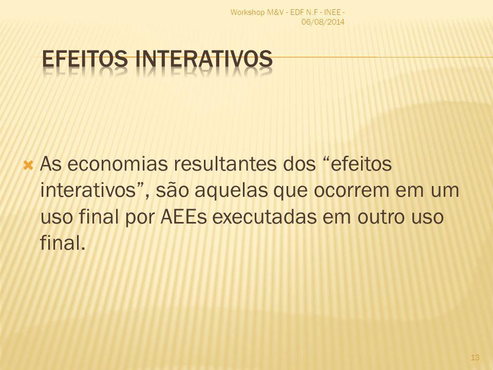 """ As economias resultantes dos """"efeitos interativos"""", são aquelas que ocorrem em um uso final por AEEs executadas em outro uso final. Workshop M&V - E"""