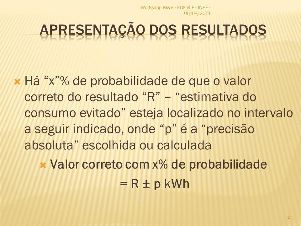  Há x % de probabilidade de que o valor correto do resultado R – estimativa do consumo evitado esteja localizado no intervalo a seguir indicado, onde p é a precisão absoluta escolhida ou calculada  Valor correto com x% de probabilidade = R ± p kWh Workshop M&V - EDF N.F - INEE - 06/08/2014 14