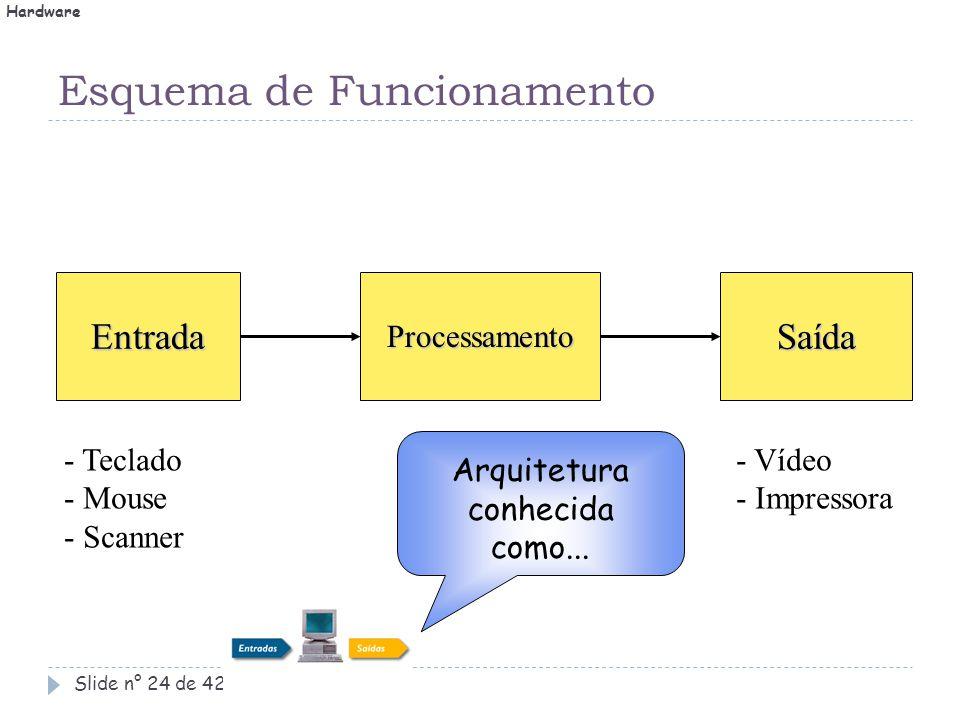 Esquema de Funcionamento Slide n° 24 de 42.EntradaProcessamentoSaída - Teclado - Mouse - Scanner - CPU - Memória - Vídeo - Impressora Arquitetura conh