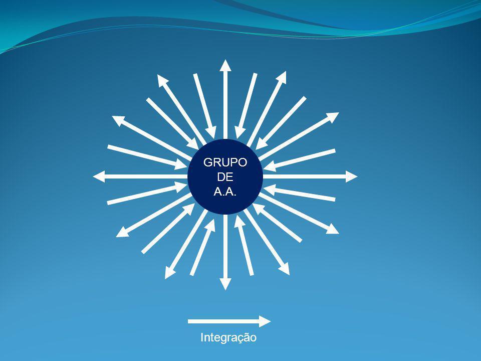 GRUPO DE A.A. O que faz a Integração/Agregação é uma irresistível força de propósito e de ação .