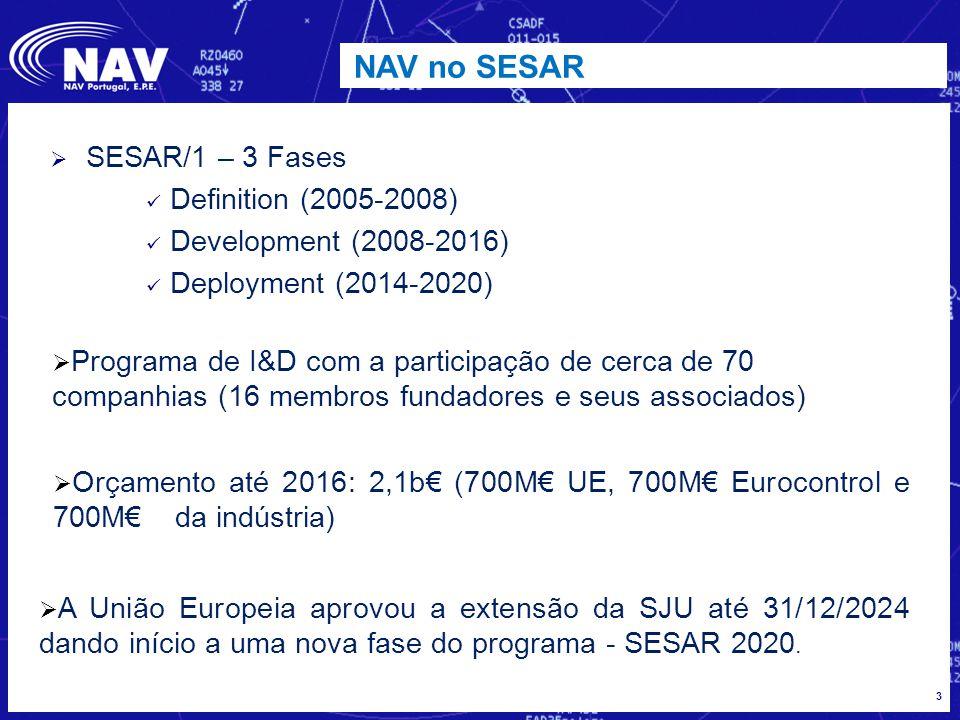 3 NAV no SESAR  SESAR/1 – 3 Fases Definition (2005-2008) Development (2008-2016) Deployment (2014-2020)  Programa de I&D com a participação de cerca