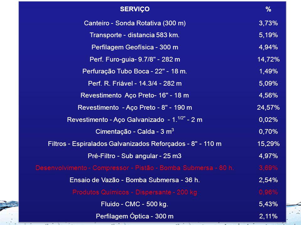 """Exemplo de Poço em Aquífero Sedimentar 300 m/14.3/4"""" 300 m/8"""" Tubos lisos - 8"""" Filtros Galv. Espiralados, Reforçados"""
