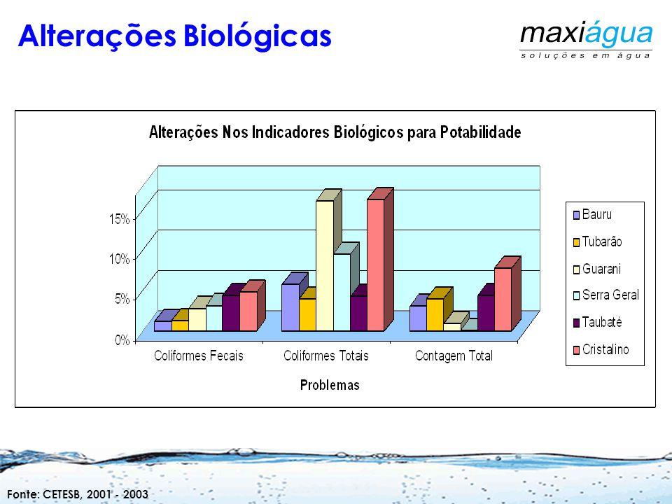 Alterações Físico-Químicas Fonte: CETESB, 2001 - 2003