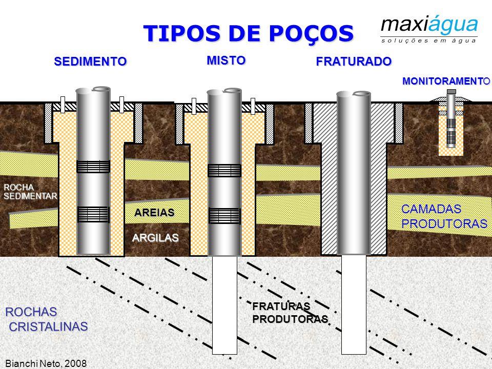 TIPOS DE POÇOS CACIMBA / POÇO CAIPIRA ROCHAS CRISTALINAS CRISTALINAS CAMADAS PRODUTORAS AREIAS ARGILAS ROCHASEDIMENTAR JPGMN, 2014