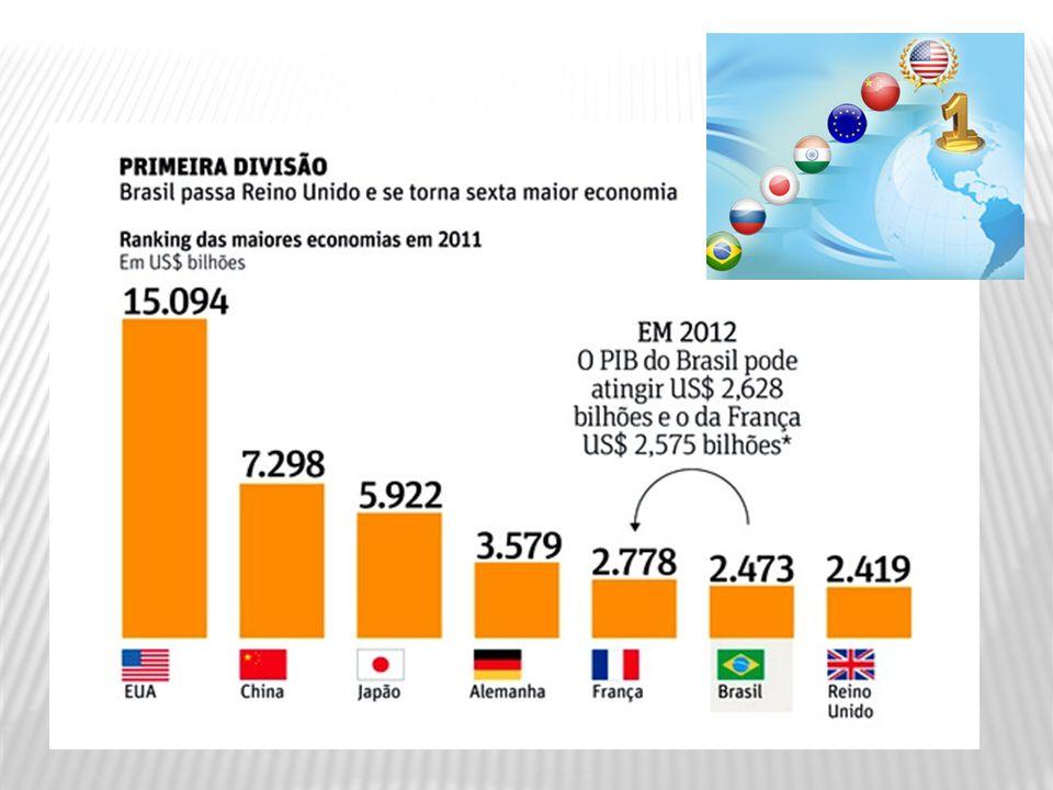 As Maiores Economias do Mundo 2012