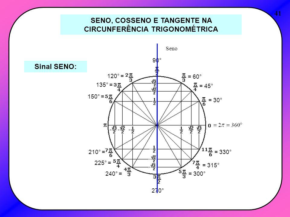 41 SENO, COSSENO E TANGENTE NA CIRCUNFERÊNCIA TRIGONOMÉTRICA Sinal SENO: = 30° = 45° = 60° 90° 120° = 135° = 150° = 210° = 225° = 240° = 270° = 300° =