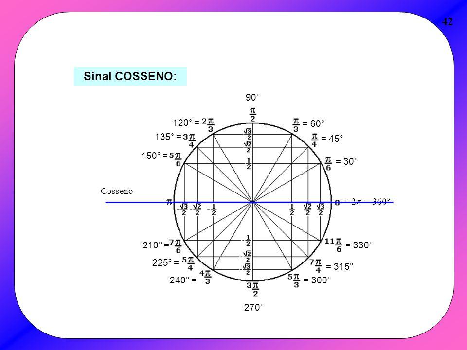 42 Sinal COSSENO: = 30° = 45° = 60° 90° 120° = 135° = 150° = 210° = 225° = 240° = 270° = 300° = 315° = 330° Cosseno
