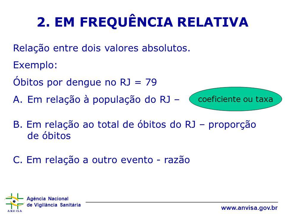 Agência Nacional de Vigilância Sanitária www.anvisa.gov.br 2. EM FREQUÊNCIA RELATIVA Relação entre dois valores absolutos. Exemplo: Óbitos por dengue