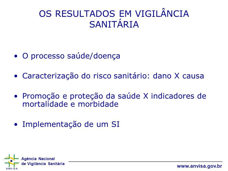 Agência Nacional de Vigilância Sanitária www.anvisa.gov.br OS RESULTADOS EM VIGILÂNCIA SANITÁRIA O processo saúde/doença Caracterização do risco sanit