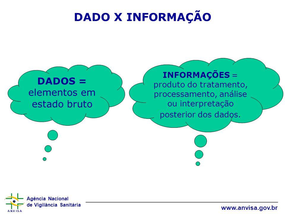 Agência Nacional de Vigilância Sanitária www.anvisa.gov.br DADO X INFORMAÇÃO DADOS = elementos em estado bruto INFORMAÇÕES = produto do tratamento, processamento, análise ou interpretação posterior dos dados.