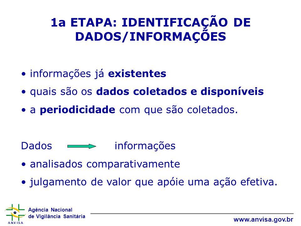 Agência Nacional de Vigilância Sanitária www.anvisa.gov.br 1a ETAPA: IDENTIFICAÇÃO DE DADOS/INFORMAÇÕES informações já existentes quais são os dados coletados e disponíveis a periodicidade com que são coletados.