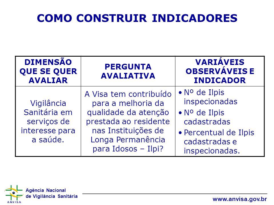 Agência Nacional de Vigilância Sanitária www.anvisa.gov.br COMO CONSTRUIR INDICADORES DIMENSÃO QUE SE QUER AVALIAR PERGUNTA AVALIATIVA VARIÁVEIS OBSER