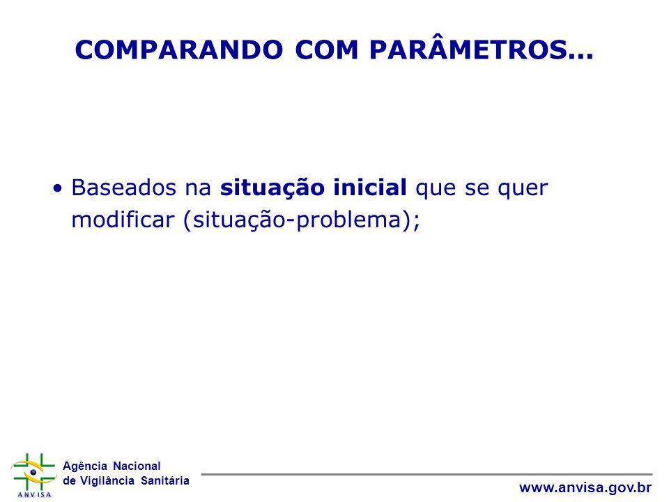 Agência Nacional de Vigilância Sanitária www.anvisa.gov.br Baseados na situação inicial que se quer modificar (situação-problema); COMPARANDO COM PARÂMETROS...