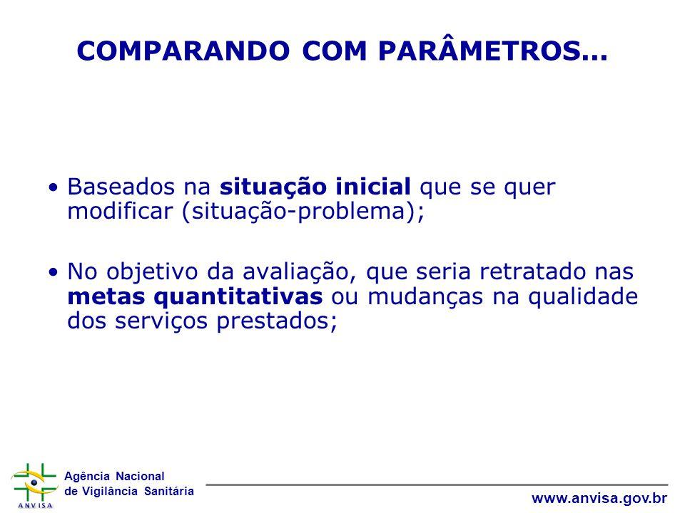 Agência Nacional de Vigilância Sanitária www.anvisa.gov.br Baseados na situação inicial que se quer modificar (situação-problema); No objetivo da aval