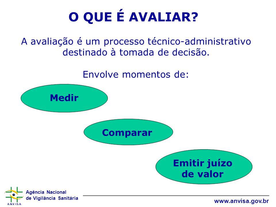 Agência Nacional de Vigilância Sanitária www.anvisa.gov.br A avaliação é um processo técnico-administrativo destinado à tomada de decisão. Envolve mom