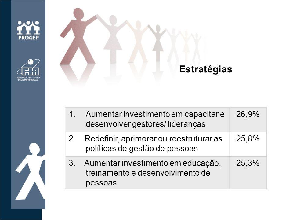 1.Aumentar investimento em capacitar e desenvolver gestores/ lideranças 26,9% 2.