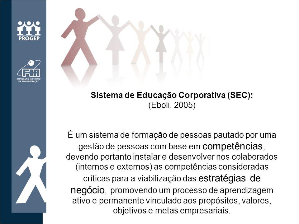 Competitividade Perpetuidade Cidadania Conectividade Disponibilidade Sustentabilidade Parceria 1 2 5 3 4 7 6 Educação Corporativa: Os sete princípios de sucesso (Eboli, 2004)