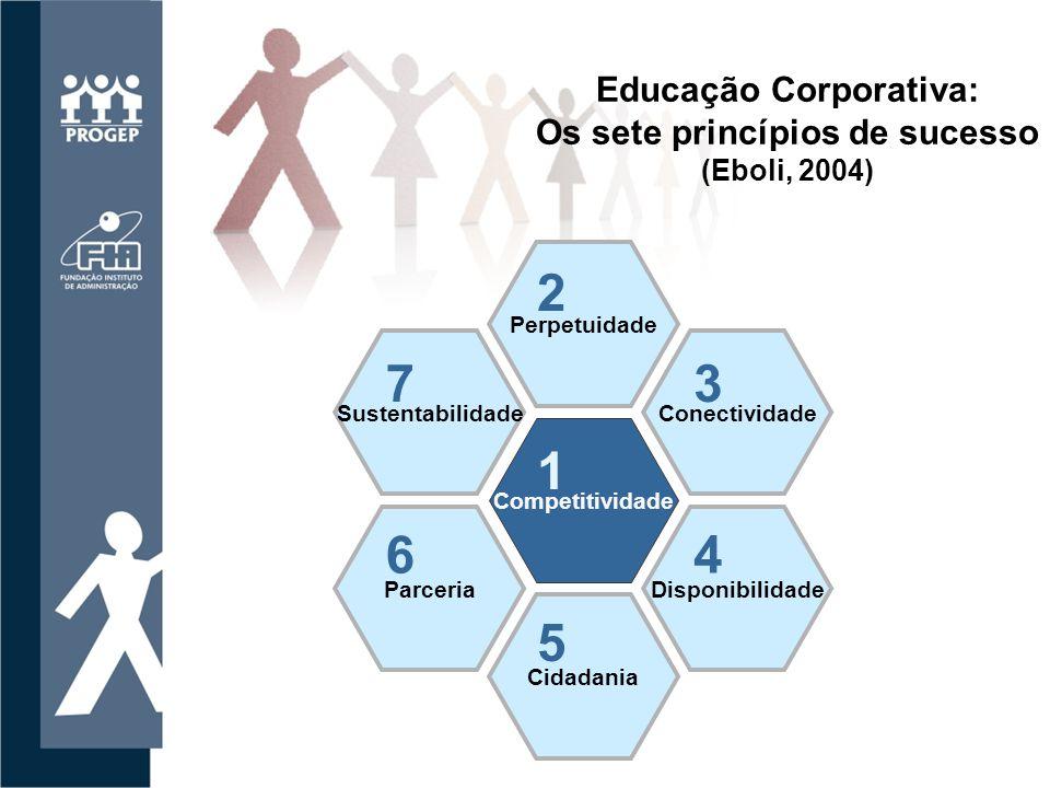 Curso de Extensão em Gestão da Educação Corporativa PROGEP/ FIA