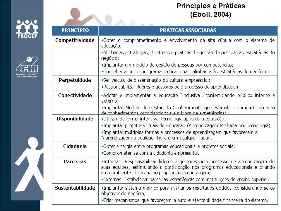 PRINCÍPIOPRÁTICAS ASSOCIADAS CompetitividadeObter o comprometimento e envolvimento da alta cúpula com o sistema de educação; Alinhar as estratégias, diretrizes e práticas de gestão de pessoas às estratégias do negócio; Implantar um modelo de gestão de pessoas por competências; Conceber ações e programas educacionais alinhados às estratégias de negócio PerpetuidadeSer veículo de disseminação da cultura empresarial; Responsabilizar líderes e gestores pelo processo de aprendizagem ConectividadeAdotar e implementar a educação inclusiva , contemplando público interno e externo; Implantar Modelo de Gestão do Conhecimento que estimule o compartilhamento de conhecimentos organizacionais e a troca de experiências; Integrar Sistema de Educação com o Modelo de Gestão do Conhecimento; Criar mecanismos de gestão que favoreçam a construção social do conhecimento.
