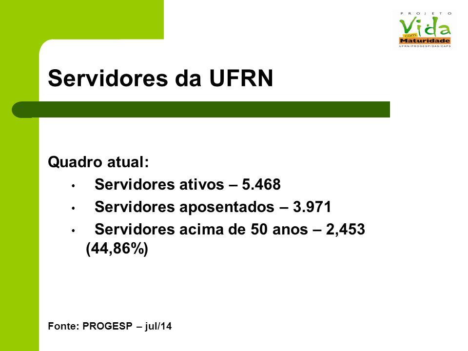 Servidores da UFRN Dados da UFRN Quadro atual: Servidores ativos – 5.468 Servidores aposentados – 3.971 Servidores acima de 50 anos – 2,453 (44,86%) Fonte: PROGESP – jul/14