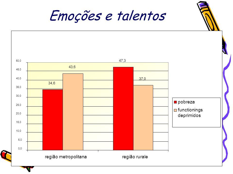 Emoções e talentos 34,6 47,3 43,6 37,0 0,0 5,0 10,0 15,0 20,0 25,0 30,0 35,0 40,0 45,0 50,0 região metropolitanaregião rurale pobreza functionings deprimidos
