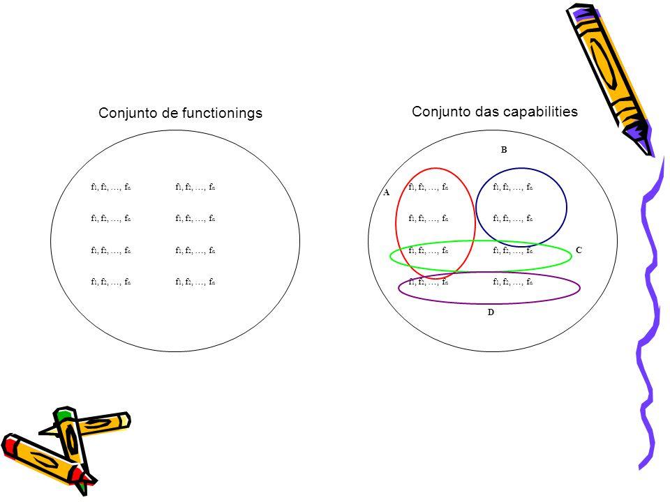 f 1, f 2, …, f n A B C D Conjunto de functionings Conjunto das capabilities