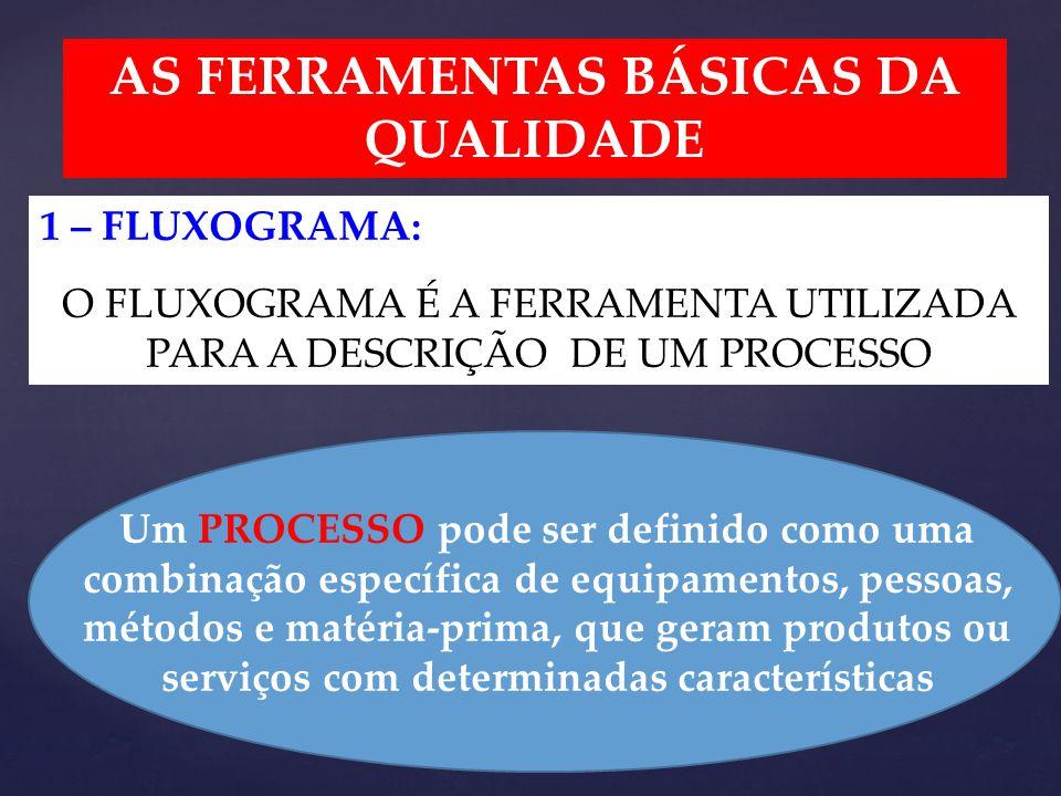 AS FERRAMENTAS BÁSICAS DA QUALIDADE 1 – FLUXOGRAMA: O FLUXOGRAMA É A FERRAMENTA UTILIZADA PARA A DESCRIÇÃO DE UM PROCESSO Um PROCESSO pode ser definido como uma combinação específica de equipamentos, pessoas, métodos e matéria-prima, que geram produtos ou serviços com determinadas características