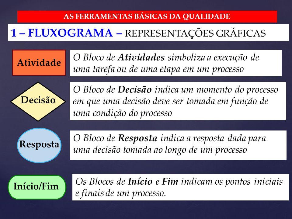 Atividade O Bloco de Atividades simboliza a execução de uma tarefa ou de uma etapa em um processo Decisão Resposta Início/Fim AS FERRAMENTAS BÁSICAS DA QUALIDADE 1 – FLUXOGRAMA – REPRESENTAÇÕES GRÁFICAS O Bloco de Decisão indica um momento do processo em que uma decisão deve ser tomada em função de uma condição do processo O Bloco de Resposta indica a resposta dada para uma decisão tomada ao longo de um processo Os Blocos de Início e Fim indicam os pontos iniciais e finais de um processo.
