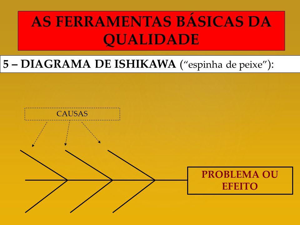 PROBLEMA OU EFEITO CAUSAS AS FERRAMENTAS BÁSICAS DA QUALIDADE 5 – DIAGRAMA DE ISHIKAWA ( espinha de peixe ):