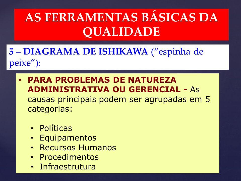 AS FERRAMENTAS BÁSICAS DA QUALIDADE 5 – DIAGRAMA DE ISHIKAWA ( espinha de peixe ): PARA PROBLEMAS DE NATUREZA ADMINISTRATIVA OU GERENCIAL - As causas principais podem ser agrupadas em 5 categorias: Políticas Equipamentos Recursos Humanos Procedimentos Infraestrutura