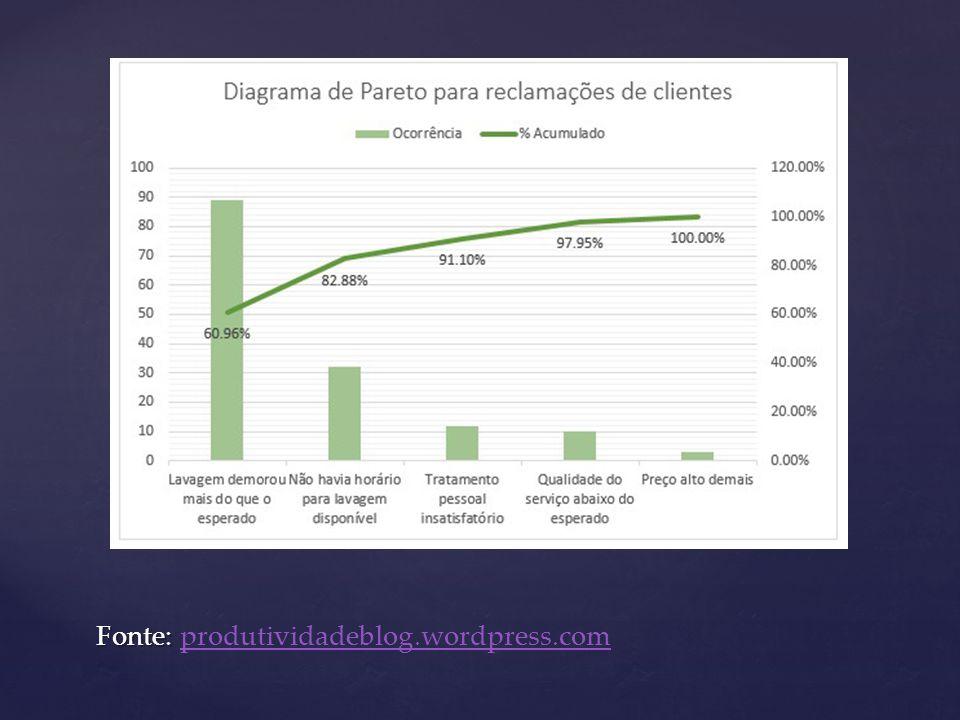 Fonte: Fonte: produtividadeblog.wordpress.comprodutividadeblog.wordpress.com